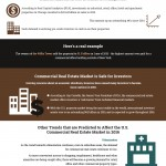 Commercial real estate infographic