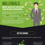 Millenials inherit wealth at faster rate than previous generations