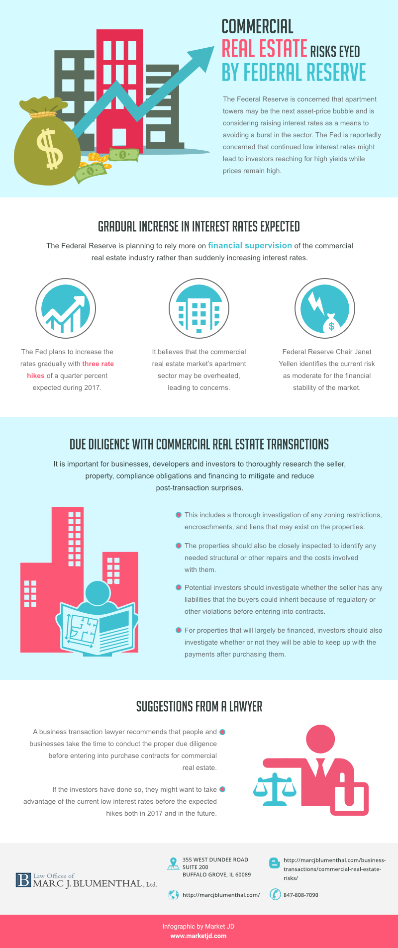 infographic_Commercial Real Estate Risks Federal Reserve