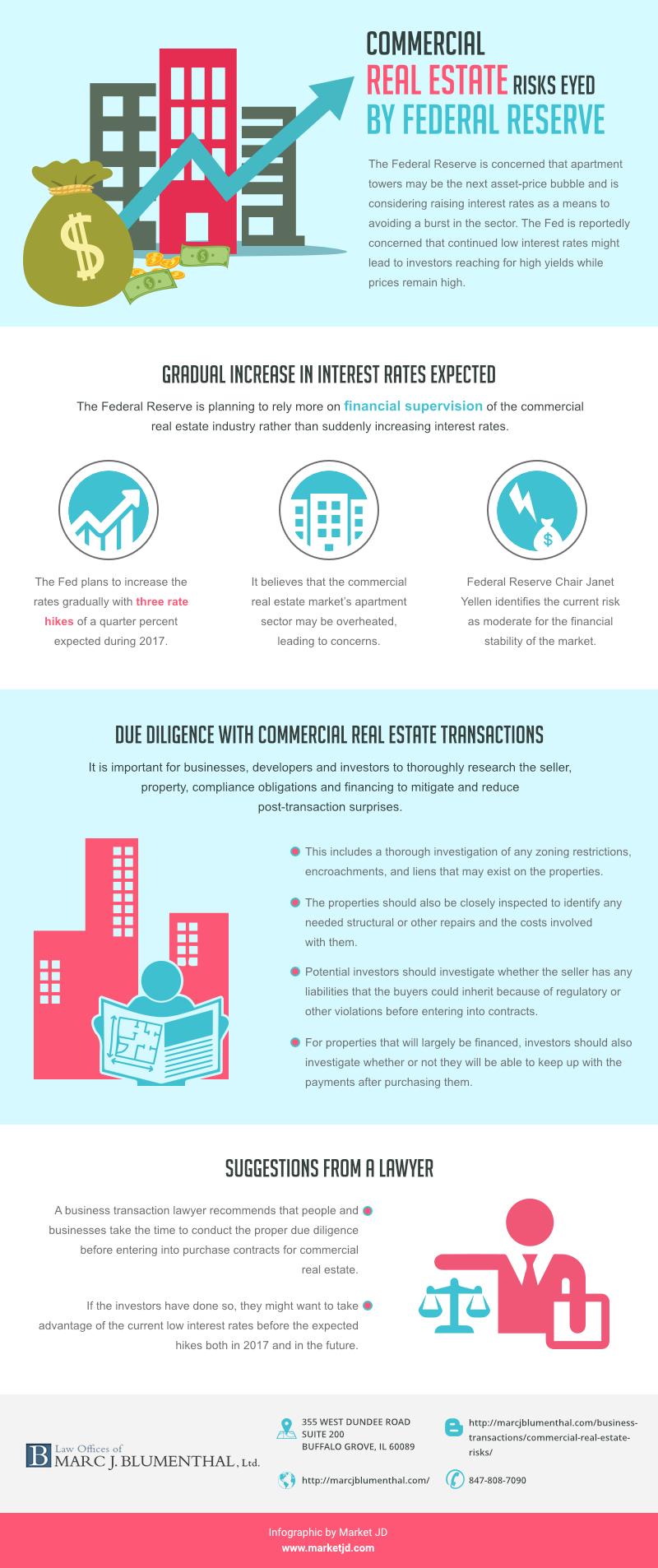 infographic_Commercial Real Estate Risks Federal Reserve